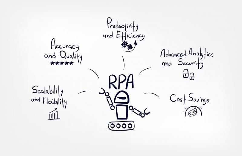 Rpa,Concept,Vector,Doodle,Sketch,Hand,Drawn,Lettering,Word