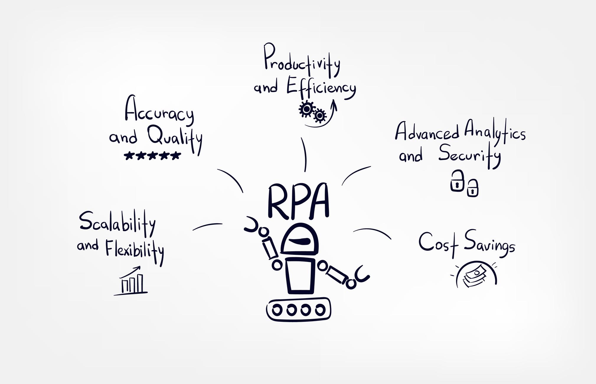 RPA : pourquoi et comment se lancer ?
